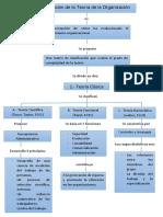 Evolucion de La Organizacion ( TINCO)
