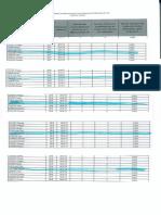 Tableau des réductions trimestrielles des indemnités de Gérard Collomb à la métropole de Lyon © Lyon Capitale