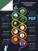 Antecedentes Históricos de La Medición y Evaluación
