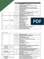 Masterthesis Gliederung - Integralrechnung im Kontext Schule