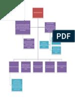 Mapa Conceptual Funciones Admon Financiera