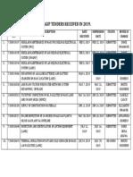 List of Agip Tenders Received in 2019