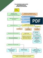 Flujograma Ejecución a Nivel de Proceso