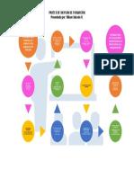 Flujograma Partes de Un Plan de Formación