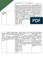 Cartel de Competencias Capacidades Desempeños 2019