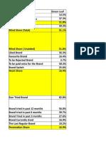 Brand Health Analysis Template Class Work