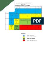SARTONOINDO_A_384574_08931_INCIDENT POTENTIAL RISK MATRISK.pdf