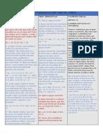 CFW quadro comparativo