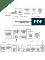 Diagrama formulacion proyectos Unibague