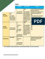 Periodicite Des Obligations Fiscales Et Sociales