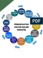 Diagram Sulfur dalam bidang pangan