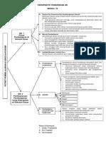 Modul 10 Perspektif Pendidikan Sd Mapping