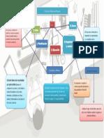 Mapa Mental ciclo de vida de un proyecto.docx