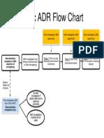 adr-flow chart