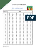 INTERGROWTH-21st Weight Z Scores Boys