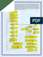 2.1 DFD Calcula Total Factura Con IVA