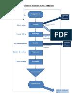 Diagrama de Bloques Residuos de Pota