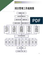 建筑公司各项工作流程图(操作表)(所有部门)