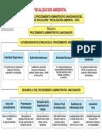 Cuadro de Procedimiento Administrativo Fiscalizacion Ambiental