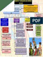 152149319 Mapa Mental Descubrimiento y Conquista Del Peru
