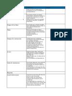API 2 Recursos Informatica
