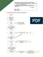 FLUJOGRAMA DEL PUESTO DE COMERCIALIZACION