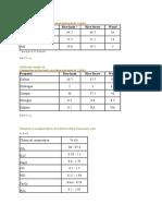 Proximate Analysis of Rice Husk