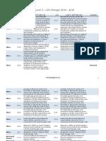 CFA Level 3 - LOS Changes 2014 - 2015.pdf