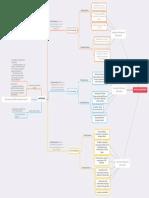 inquiry mind map