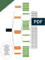 Mapa Conceptual Propositos de Los Inventarios.