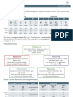 Key Concepts of Particle Physics