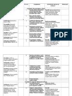 Proiectare de lungă durată la chimie cl.VIII.docx