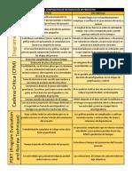 Cuadro Comparativo de Metodologías de Proyectos