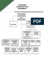 Struktur Organisasi Kec. Tisel