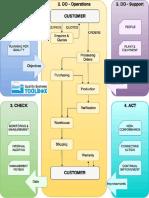 q Ms Process Map