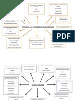 Mapa de Las Teoría de Las Representaciones Sociales y Masculinidades