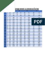 Таблица за въртящи момент за затягане на болтове.docx