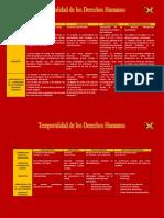 Edades de Los Derechos Humanos (Cuadro Comparativo)