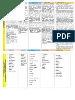 Cuadro Comparativo de Las Teorías de Aprendizaje PARA PROPUESTA