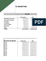 presupuesto de marketing