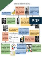 Linea-de-Tiempo-de-La-Psicologia-Organizacional.docx