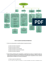 Mapa Conceptual Tipos de Auditoria Informatica