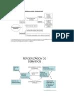 Cuadros de Descentralización Productiva