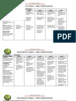 Core Competency Levels.pdf