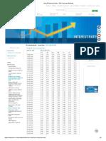 MCLR Historical Data - SBI Corporate Website
