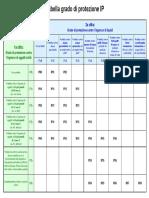 Tabella grado di protezione IP.pdf