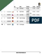 Coppa Del Mondo XCE 2019 - #6 Graz - Women
