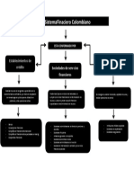 SistemaFinaciero Colombiano- Mapa Conceptual