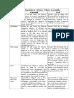 De Las Obligaciones y Contratos Civiles y Mercantiles