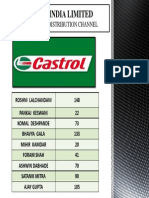 CASTROL INDIA LIMITED.pptx